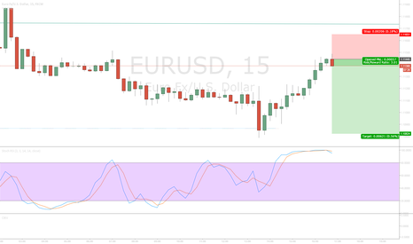EURUSD: Euro Short Based on PA
