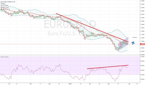 EURUSD: EURUSD 1.12 max a week