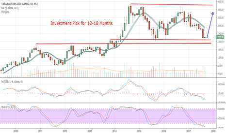TATAMTRDVR: Investment Pick - TATA MOTORS LTD. 'A' INR2 TATAMTRDVR