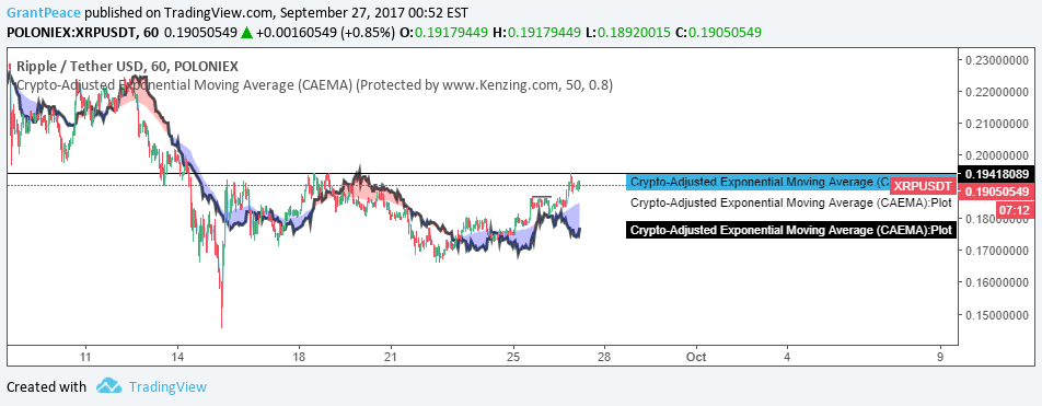 Using ema to trade cryptocurrencies