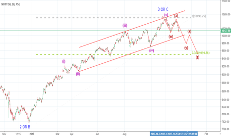 NIFTY: Looking for the big one