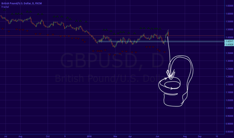 GBPUSD: BREXIT TECHNICAL ANALYSIS