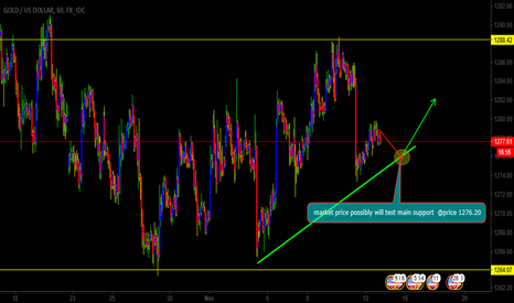 XAUUSD: gold possibly will test main trendline before buying