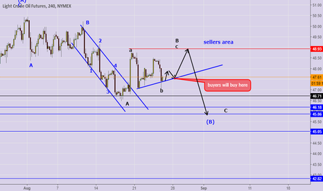 CL1!: still in a correction phase , sellers and buyers positions