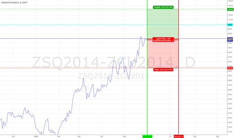 ZSQ2014-ZCU2014: Soybean Corn Spread