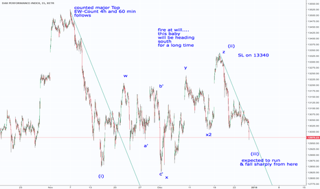 DAX: DAX Long Term short after Major Top in place