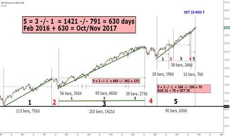 SPX: S&P500 - Bear Market - It's about TIME
