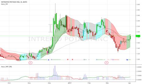 IPI: $IPI 1.85 maybe start a new trend from here