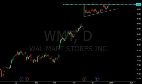 WMT: Strong momentum WMT