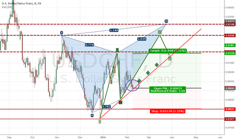 USDCHF: Dollar Swiss could face a period of ups