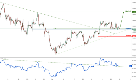 GBPUSD: GBPUSD bouncing nicely off our support, remain bullish