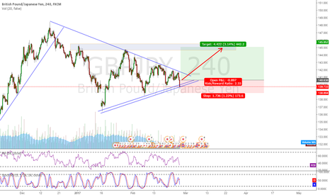 GBPJPY: GBPJPY waiting signal for direction
