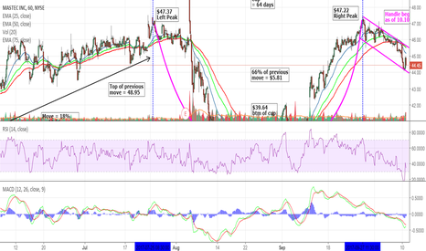 MTZ: MasTec found this one browsing and see a lot of upside potential