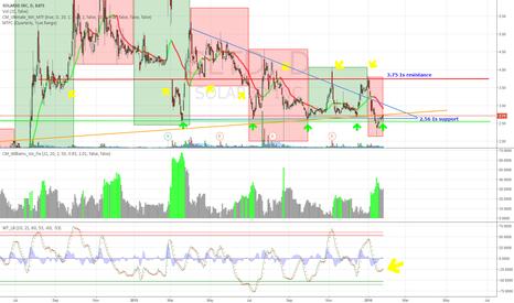 SLTD: SLTD Channel Trading again