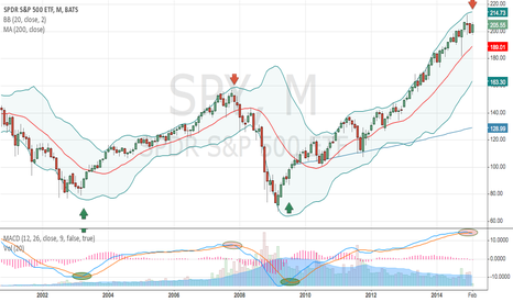 """SPY: $SPY Monthly Chart with MACD Crossovers Says """"Risk Off"""""""