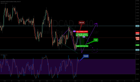 AUDCAD: AUDCAD Three Drivers Pattern Oversold