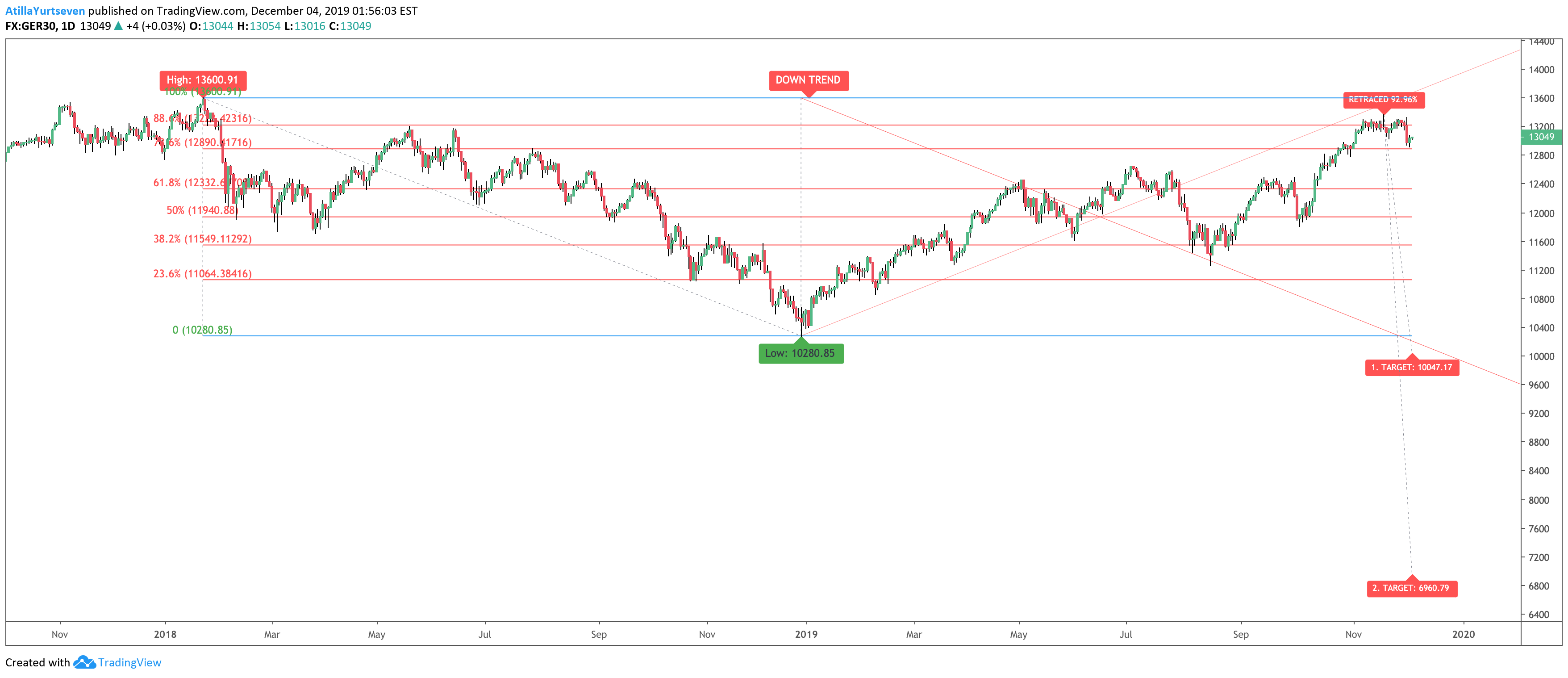tradingview fibonacci script