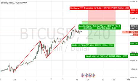 BTCUSD: bitcoin...h4
