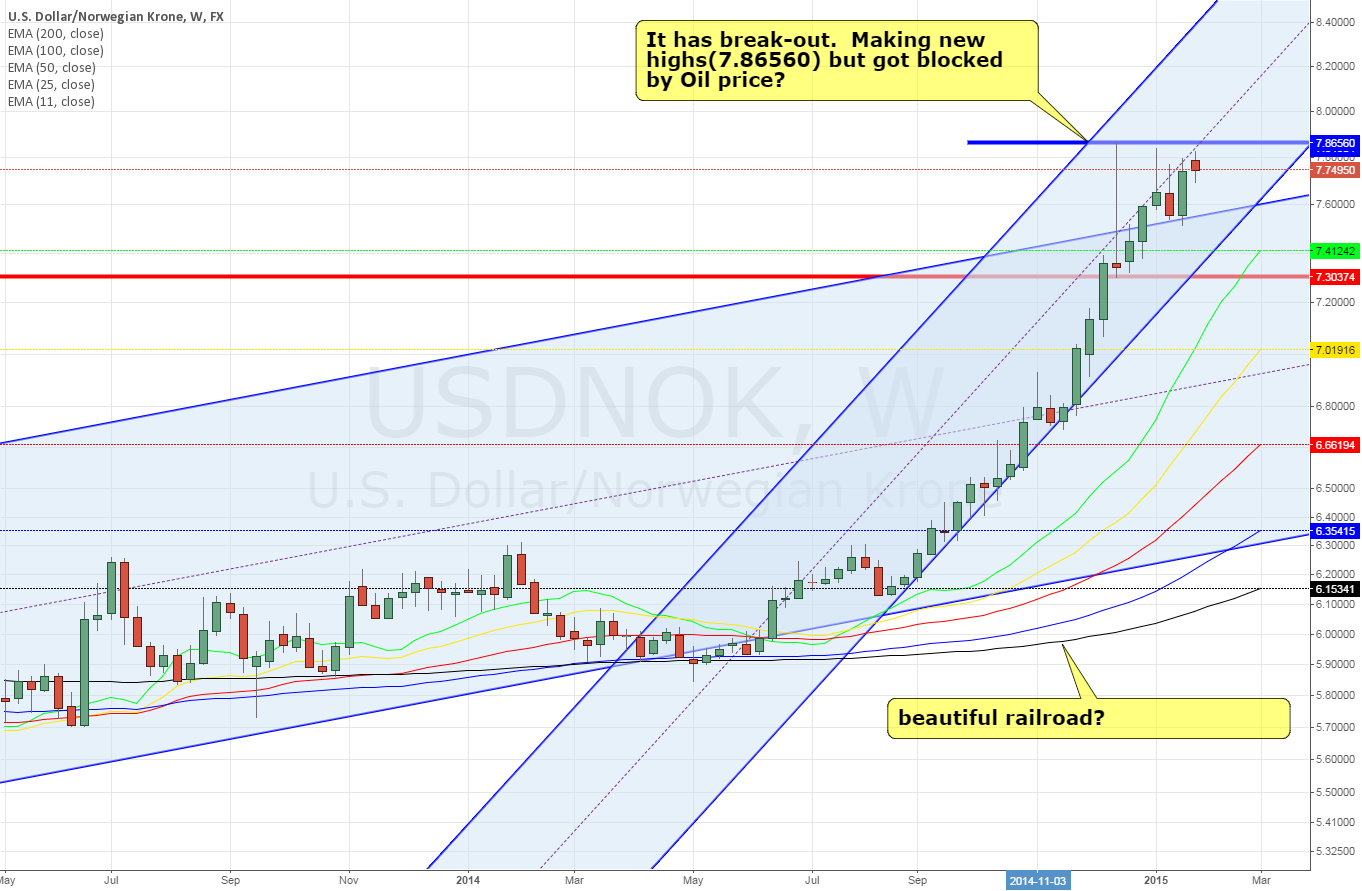 USDNOK weekly ~ knocking on the ceiling dragged by oil price?