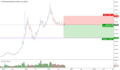 SI1!: USDRUB (Si future) Invest trade