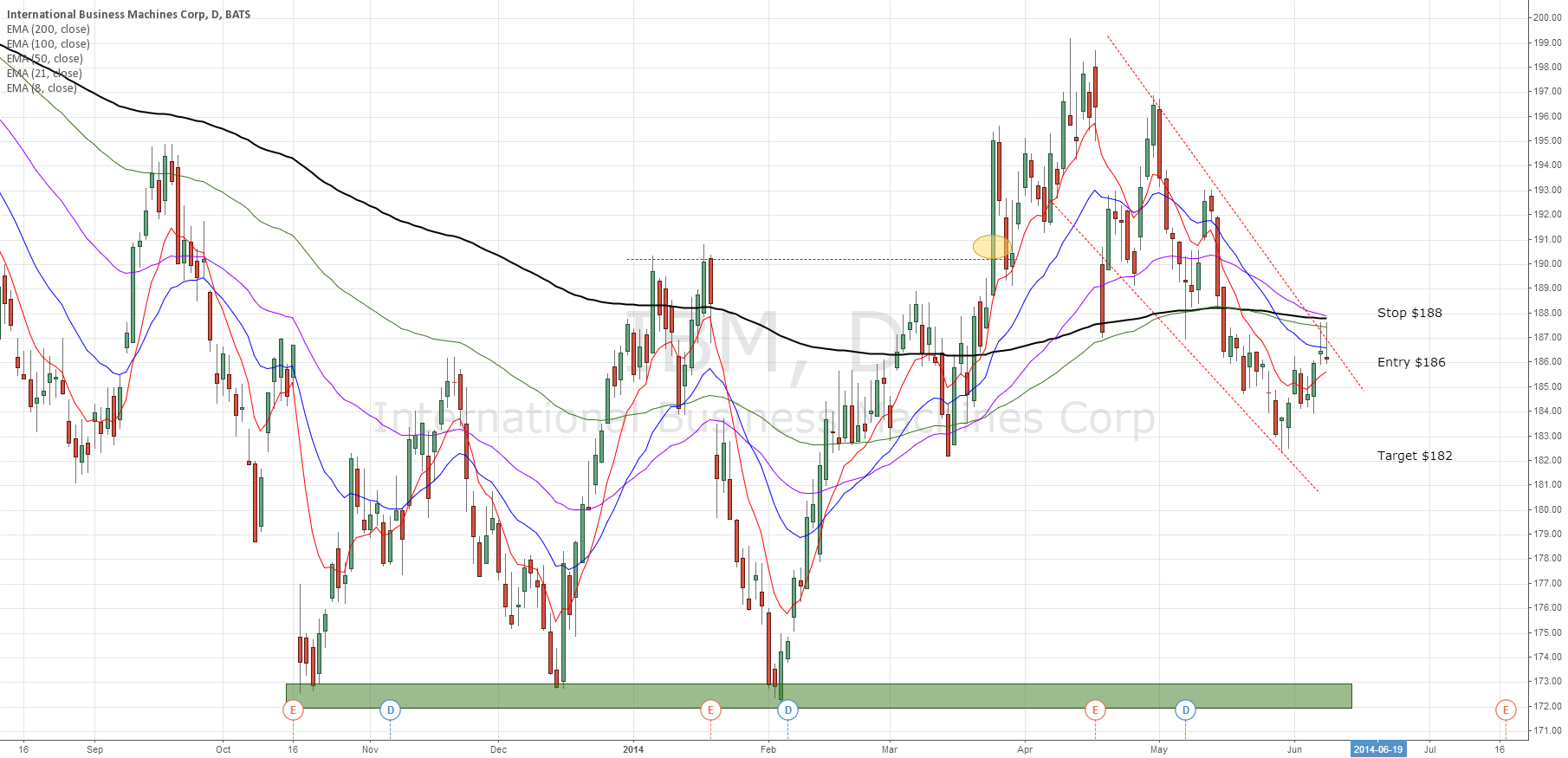 IBM bounce off of trend line and 200 EMA