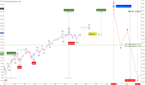ES1!: Updated Count - Target Same