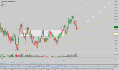 USDZAR: USDZAR: Nice long entry here, trend is up, but volatile