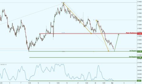NZDUSD: NZDUSD dropping nicely towards our target, prepare for a bounce