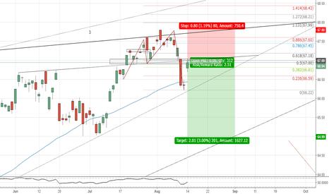 ACWI: ACWI(daily chart). 5-0 at resistance.