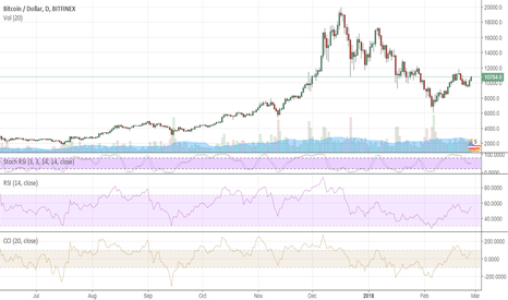 BTCUSD: Bitcoin poised to extend rebound