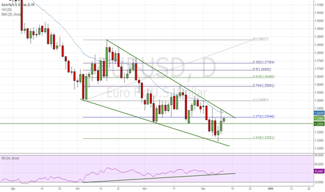 EURUSD: Possible reversal in the works?