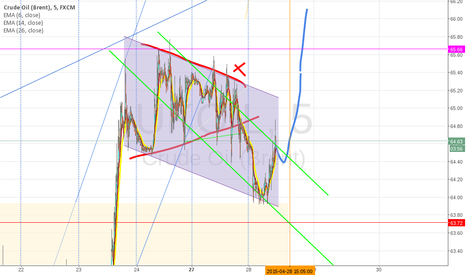 UKOIL: Another rally to 72?