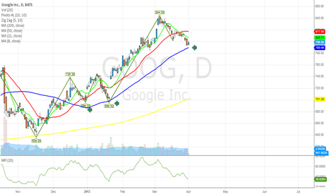 GOOG: $GOOG bounce off from 50 Day ... pattern looks good..
