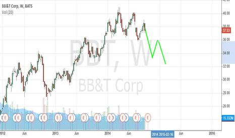 BBT: BBT Weekly chart short