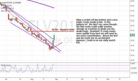 CLV2015: Crude is a gusher