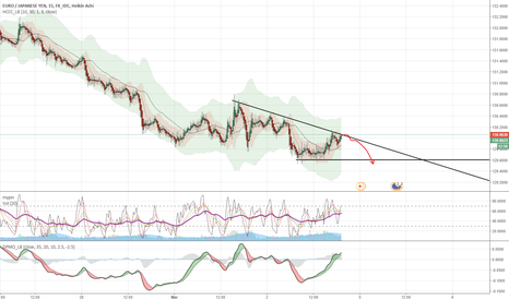 EURJPY: Down and break at the contact