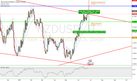 NZDUSD: NZDUSD Rejected of Key Resistance Level