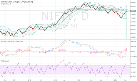 NIFTY: Decision SHORT now or WAIT