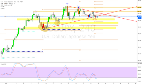 USDJPY: $USDJPY daily consolidation/triangle hell
