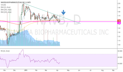 NAVB: Ill wait for a pullback to short