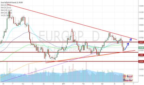EURGBP: EUR/GBP long su compressione della volatilità!