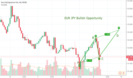 EURJPY: EUR JPY Analysis