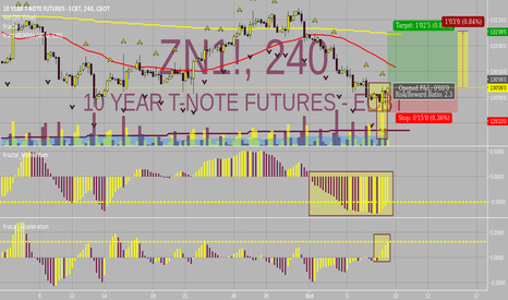 ZN1!: ***Long Opp***