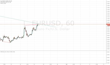 EURUSD: Recent bullish market is still under the longer trendline.