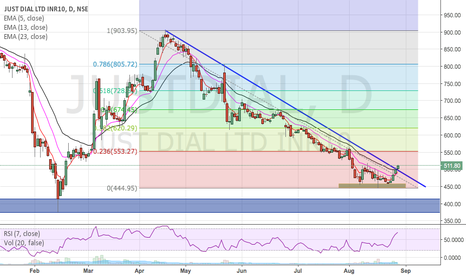 JUSTDIAL: Just Dial Short term