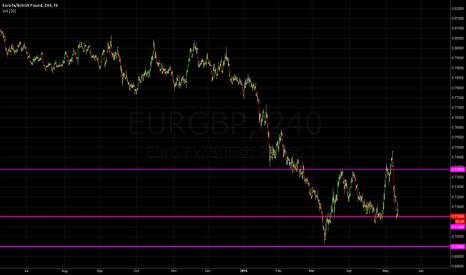 EURGBP: Will EUR/GBP try to break 0.7000 again?