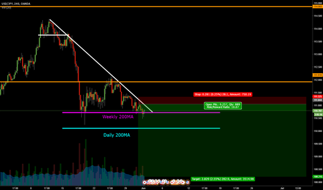 USDJPY: USDJPY Epic Descending Triangle Breakdown Imminent