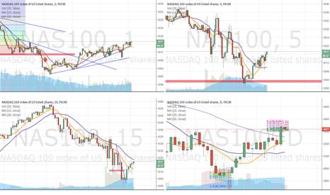 NAS100: Record - Stop loss