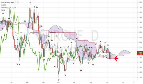 EURCHF: bullish trend for EURCHF