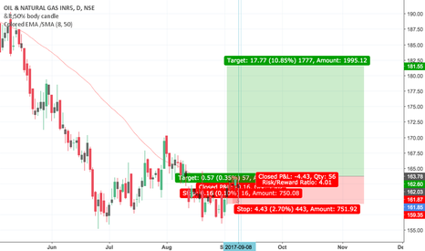 ONGC: ONGC will go up..?
